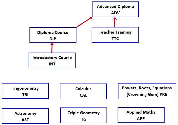 VM Online courses diagram